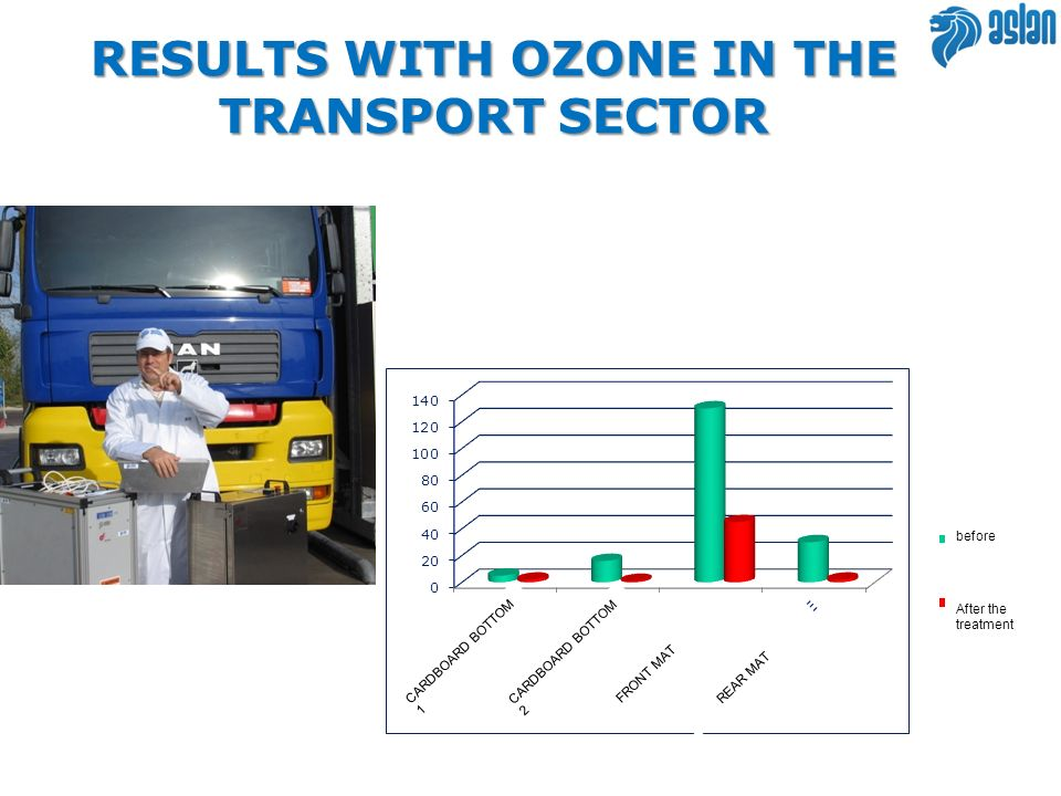RESULTS WITH OZONE IN THE TRANSPORT SECTOR
