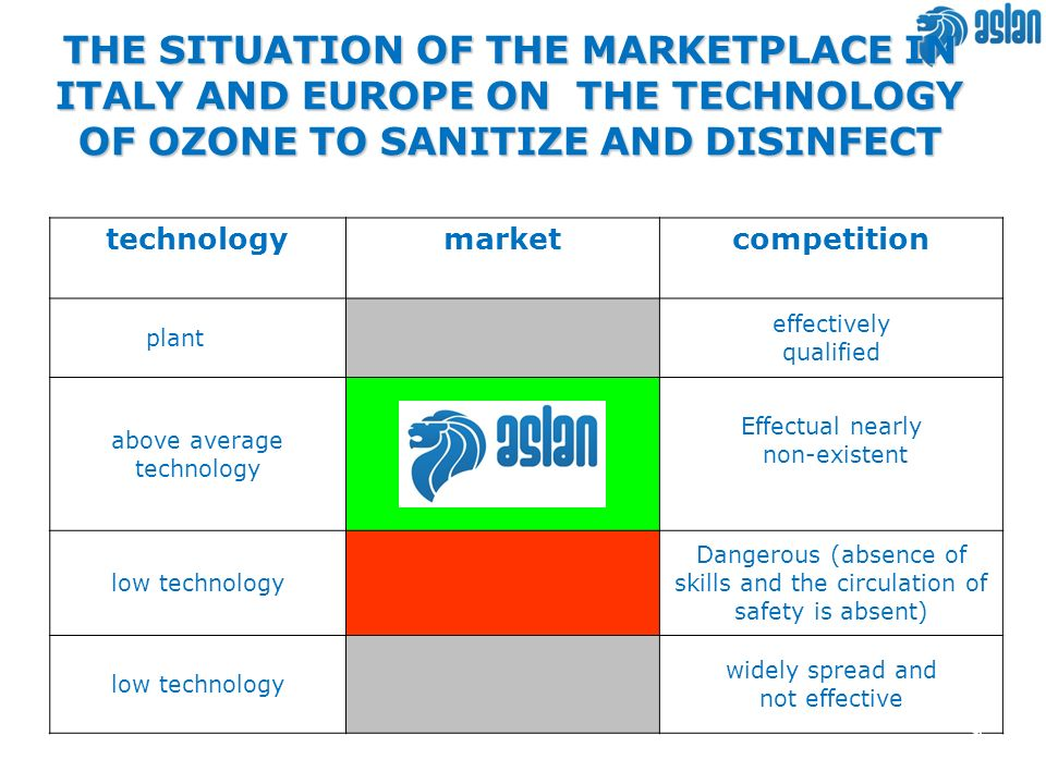 THE SITUATION OF THE MARKETPLACE IN ITALY AND EUROPE ON THE TECHNOLOGY OF OZONE TO SANITIZE AND DISINFECT