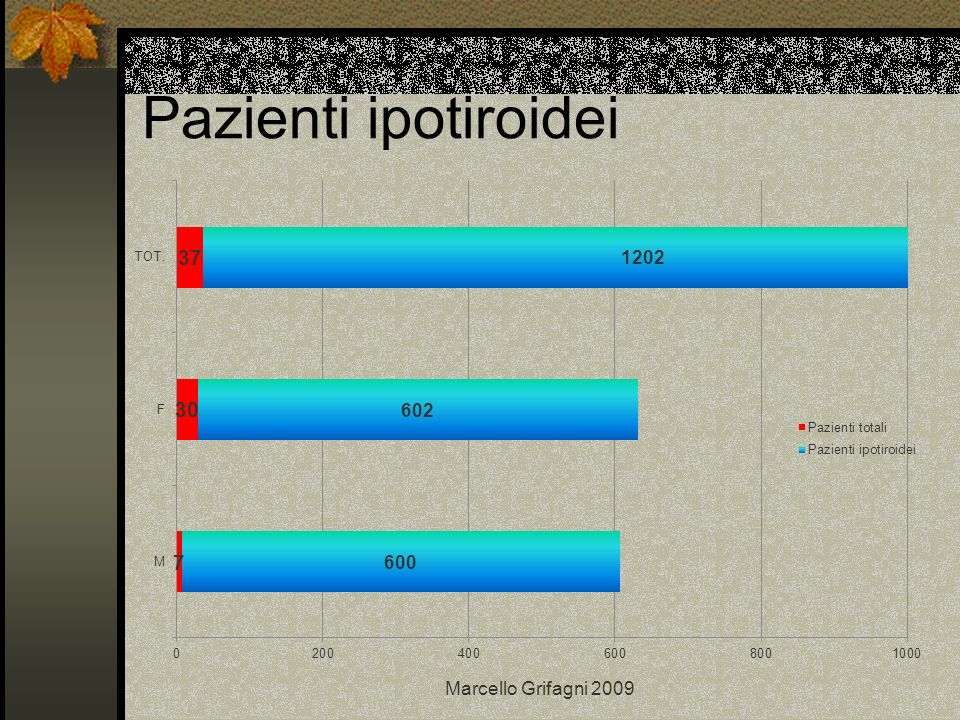 Pazienti ipotiroidei Marcello Grifagni 2009