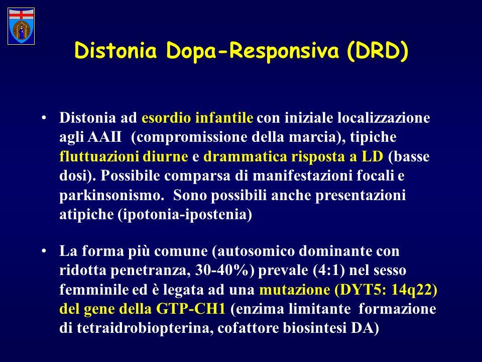 Distonia Dopa-Responsiva (DRD)