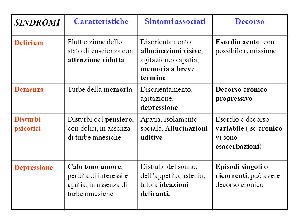 SINDROMI Caratteristiche Sintomi associati Decorso Delirium