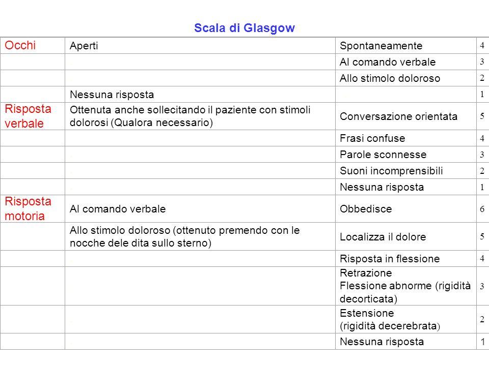 Scala di Glasgow Occhi Risposta verbale Risposta motoria Aperti