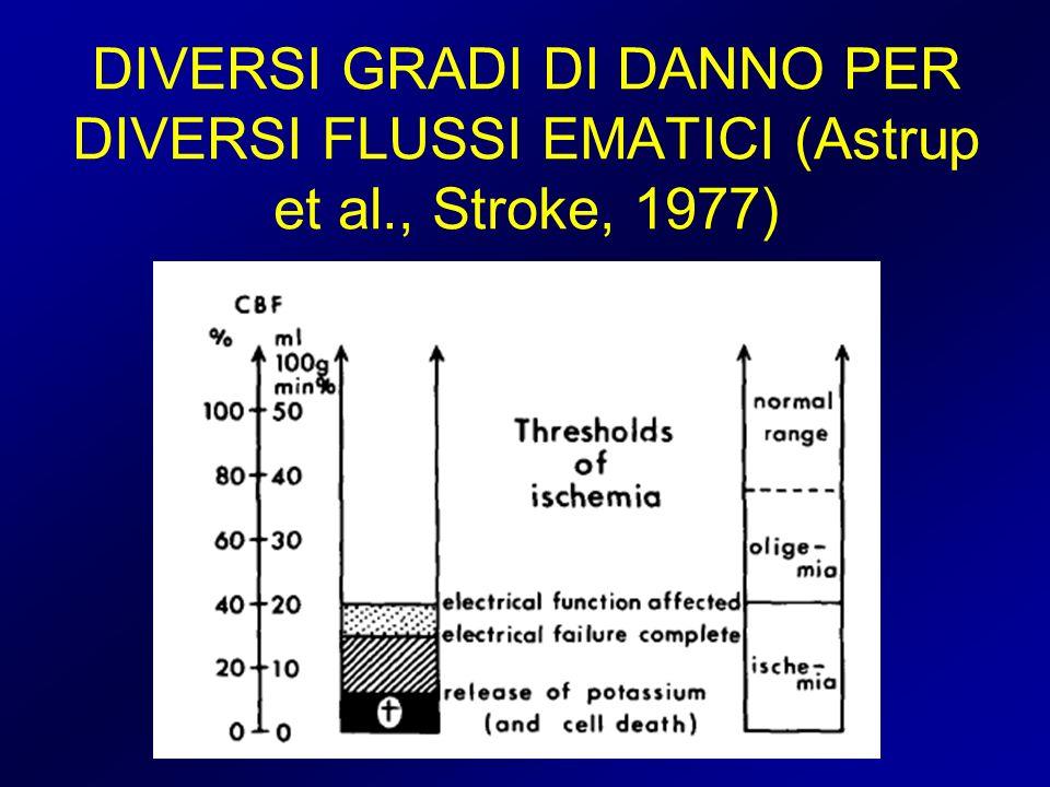 DIVERSI GRADI DI DANNO PER DIVERSI FLUSSI EMATICI (Astrup et al