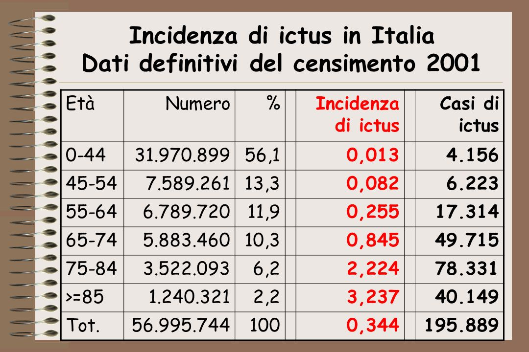 Incidenza di ictus in Italia Dati definitivi del censimento 2001