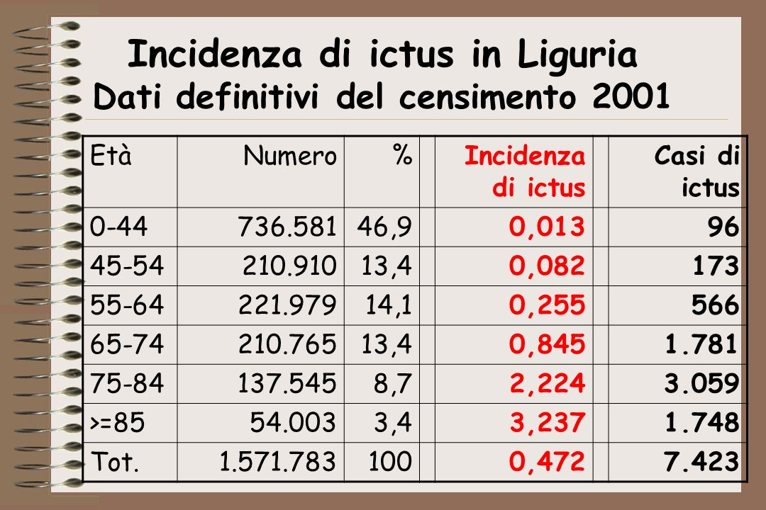 Incidenza di ictus in Liguria Dati definitivi del censimento 2001