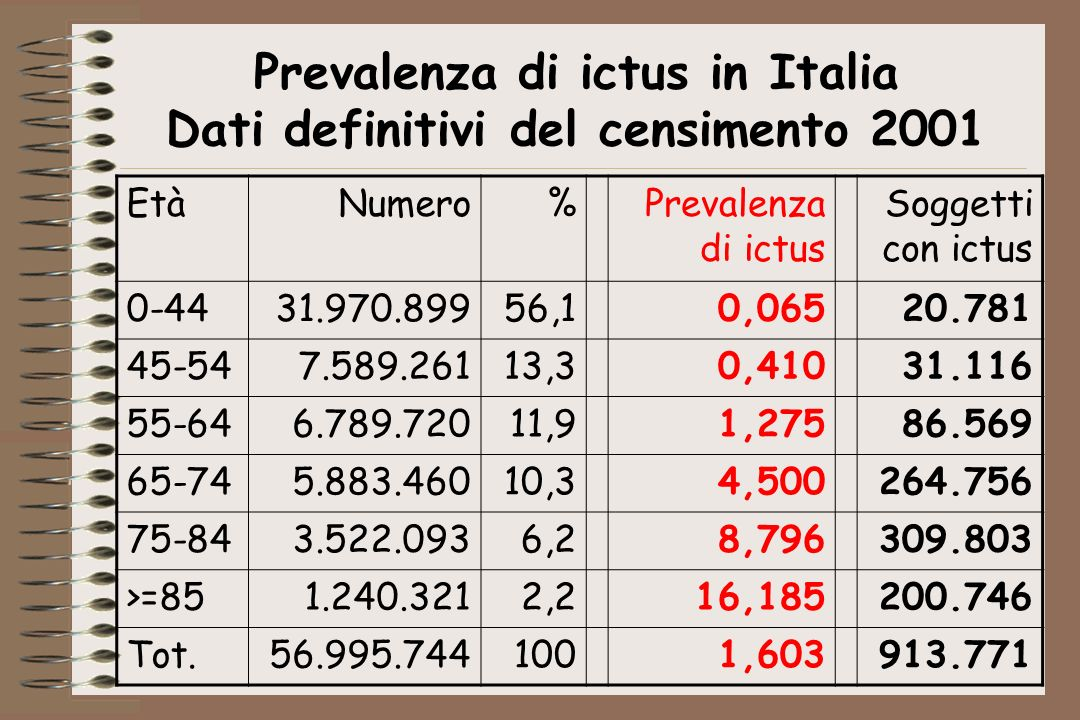 Prevalenza di ictus in Italia Dati definitivi del censimento 2001
