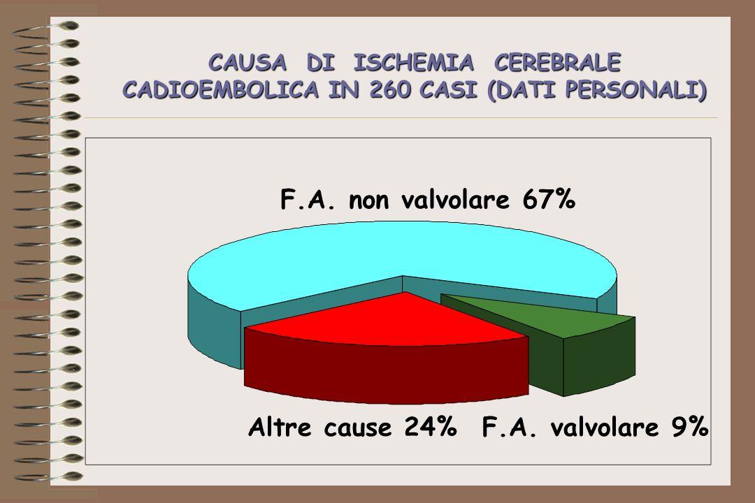 CAUSA DI ISCHEMIA CEREBRALE CADIOEMBOLICA IN 260 CASI (DATI PERSONALI)