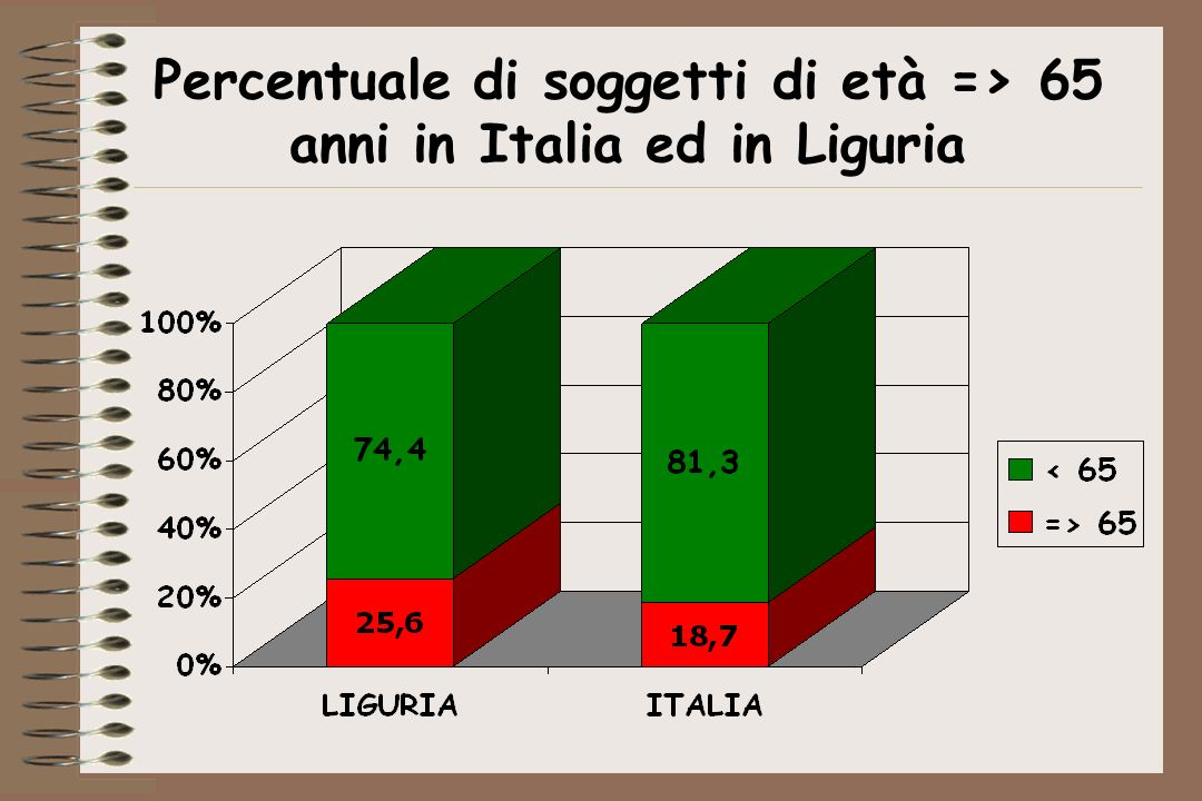 Percentuale di soggetti di età => 65 anni in Italia ed in Liguria