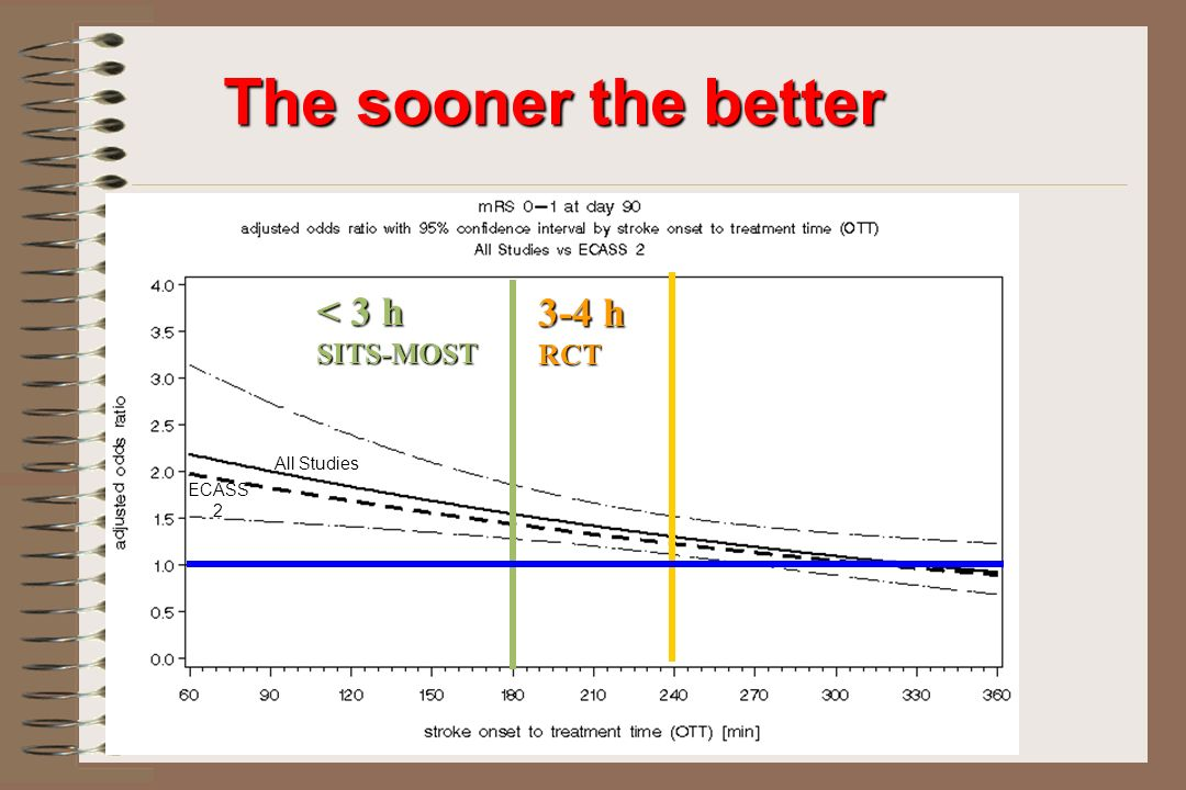 The sooner the better < 3 h SITS-MOST 3-4 h RCT All Studies ECASS 2