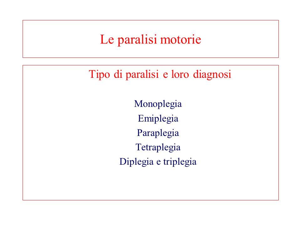 Le paralisi motorie Tipo di paralisi e loro diagnosi Monoplegia