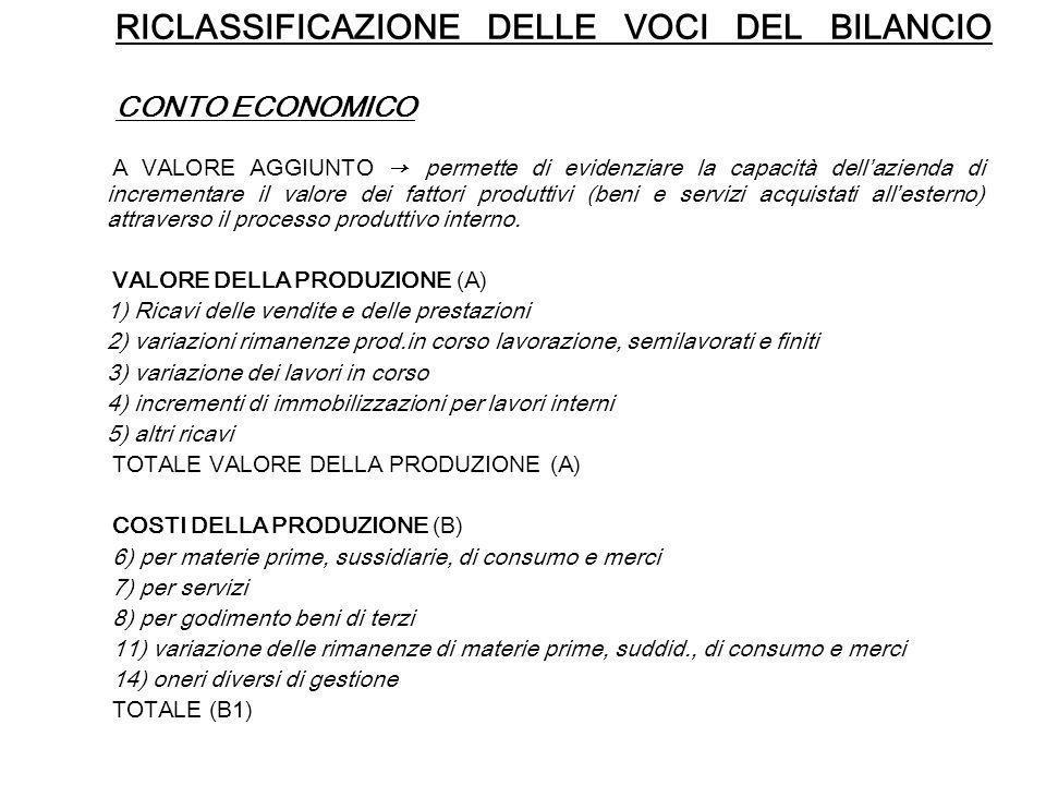 RICLASSIFICAZIONE DELLE VOCI DEL BILANCIO CONTO ECONOMICO