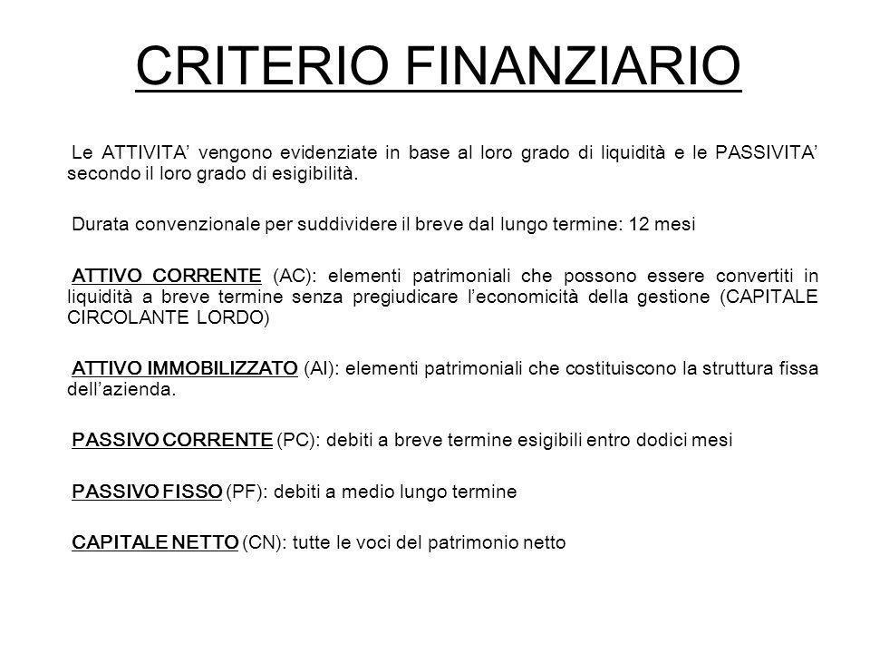 CRITERIO FINANZIARIO Le ATTIVITA' vengono evidenziate in base al loro grado di liquidità e le PASSIVITA' secondo il loro grado di esigibilità.