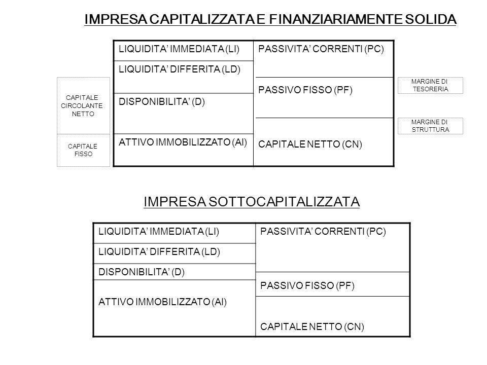 IMPRESA CAPITALIZZATA E FINANZIARIAMENTE SOLIDA
