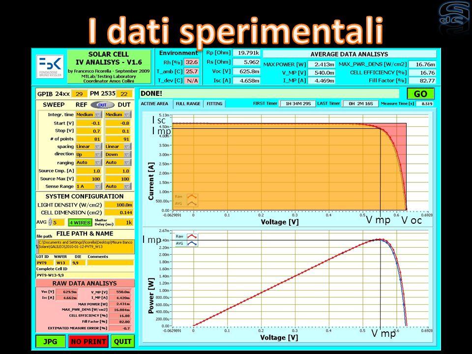 I dati sperimentali I sc I mp V mp V oc I mp V mp