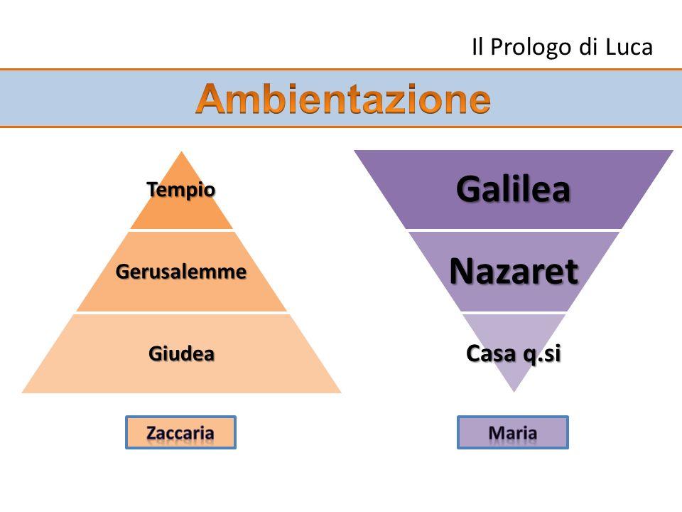Ambientazione Galilea Nazaret Il Prologo di Luca Casa q.si Tempio