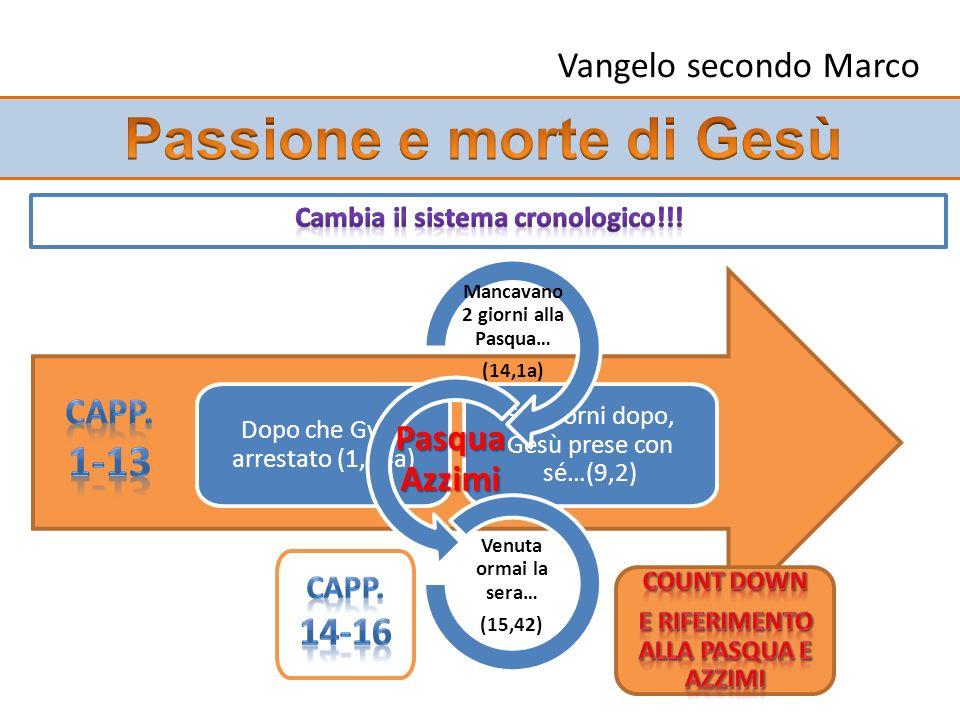 Passione e morte di Gesù Cambia il sistema cronologico!!!