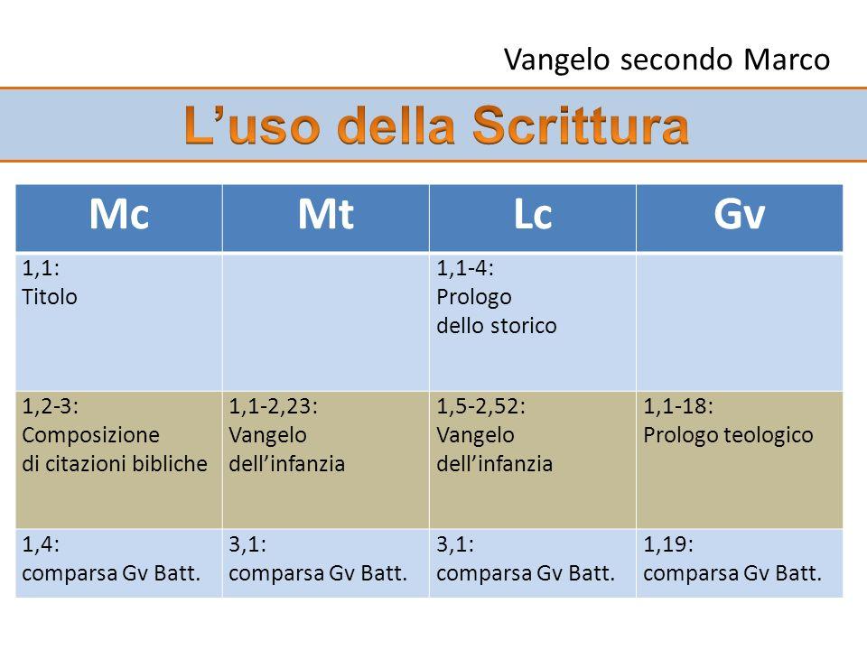 L'uso della Scrittura Mc Mt Lc Gv Vangelo secondo Marco 1,1: Titolo