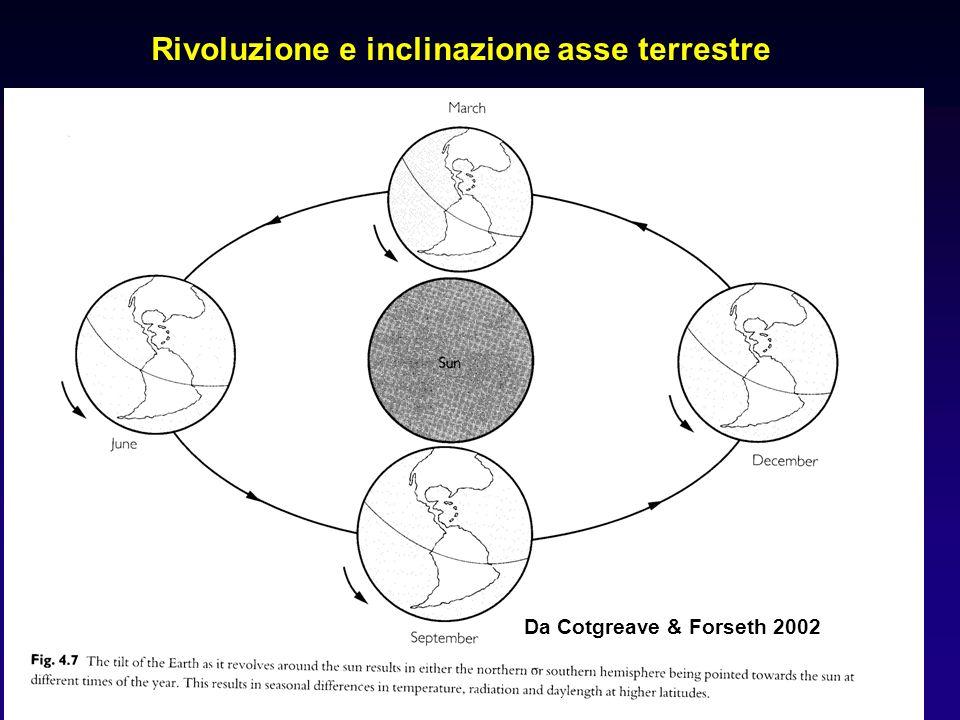 Rivoluzione e inclinazione asse terrestre