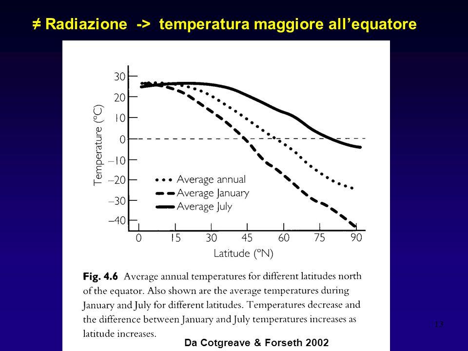≠ Radiazione -> temperatura maggiore all'equatore