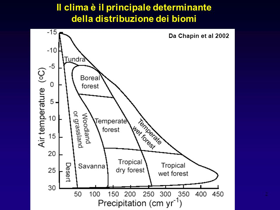 Il clima è il principale determinante della distribuzione dei biomi