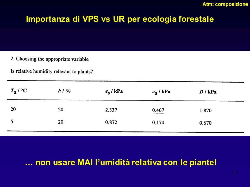 Importanza di VPS vs UR per ecologia forestale