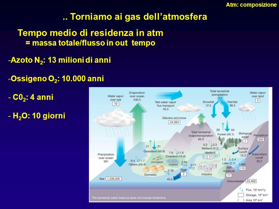 .. Torniamo ai gas dell'atmosfera Tempo medio di residenza in atm