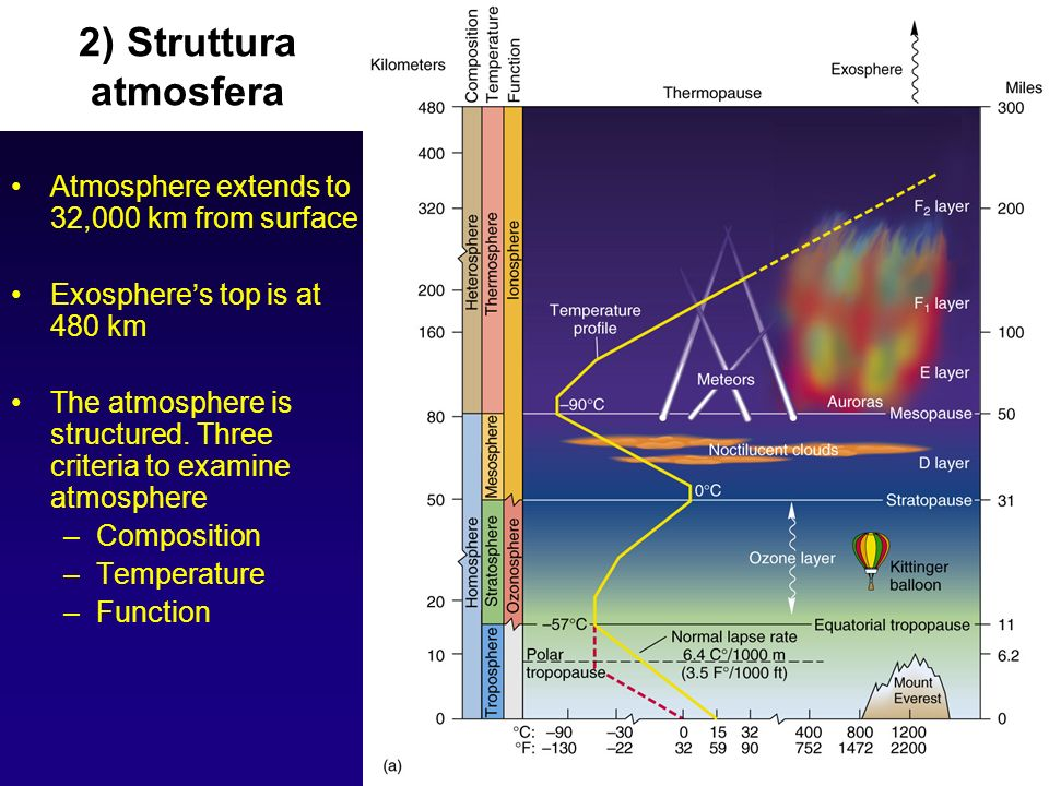 2) Struttura atmosfera Atmosphere extends to 32,000 km from surface