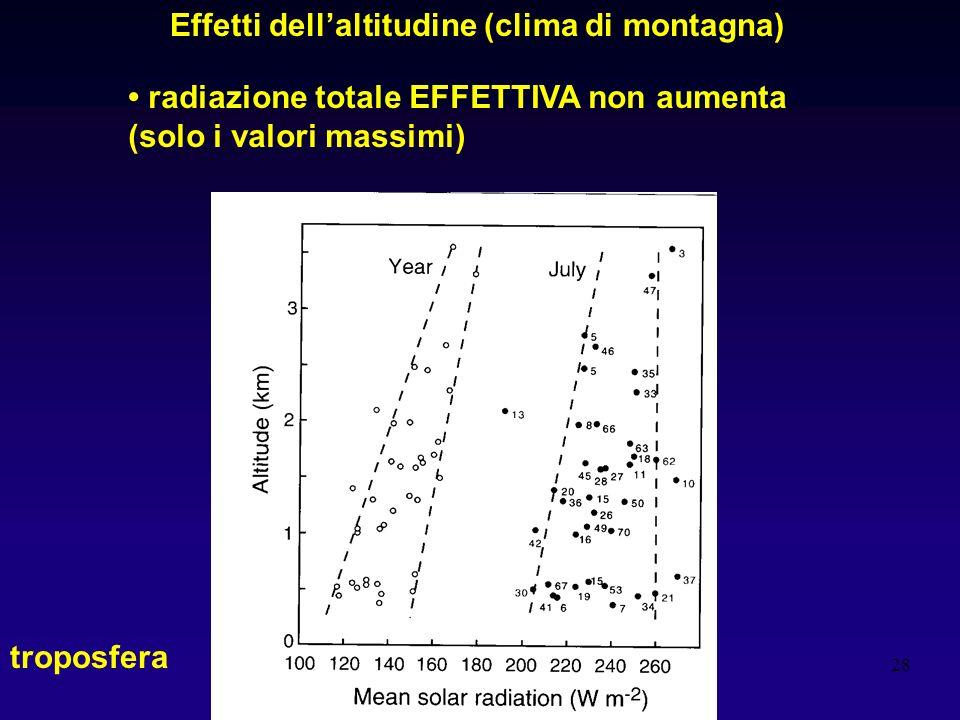 Effetti dell'altitudine (clima di montagna)
