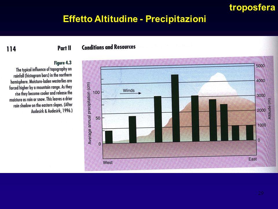 Effetto Altitudine - Precipitazioni