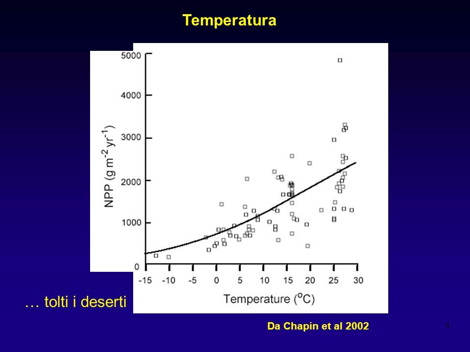 Temperatura … tolti i deserti Da Chapin et al 2002