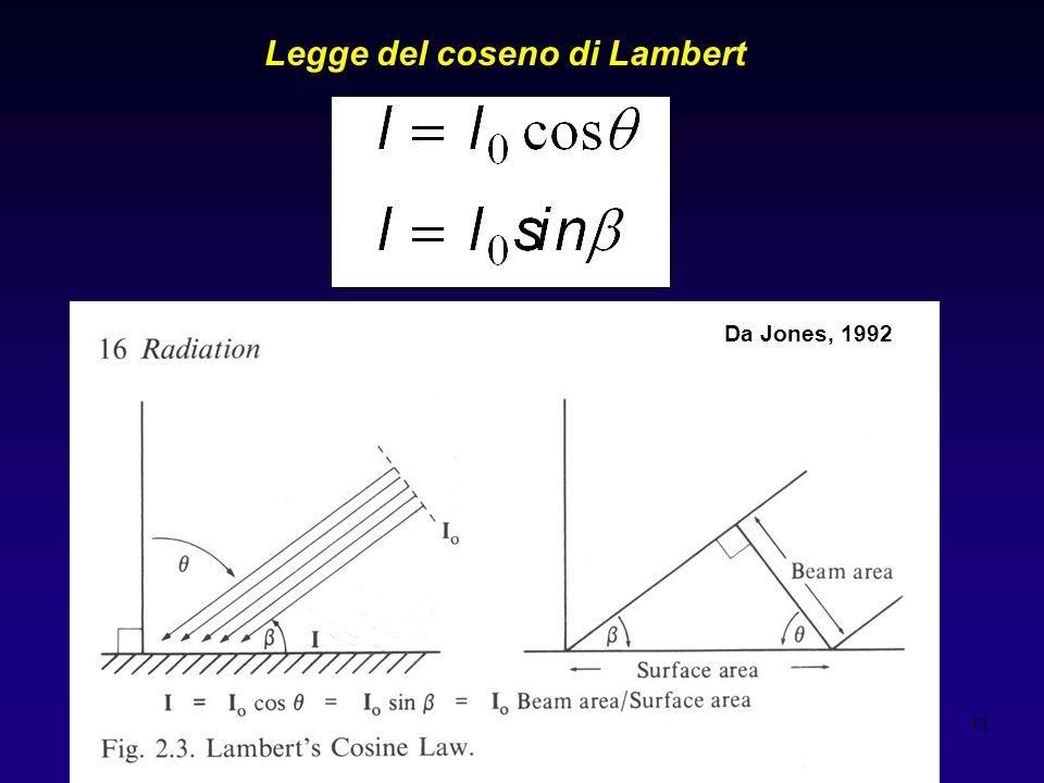 Legge del coseno di Lambert