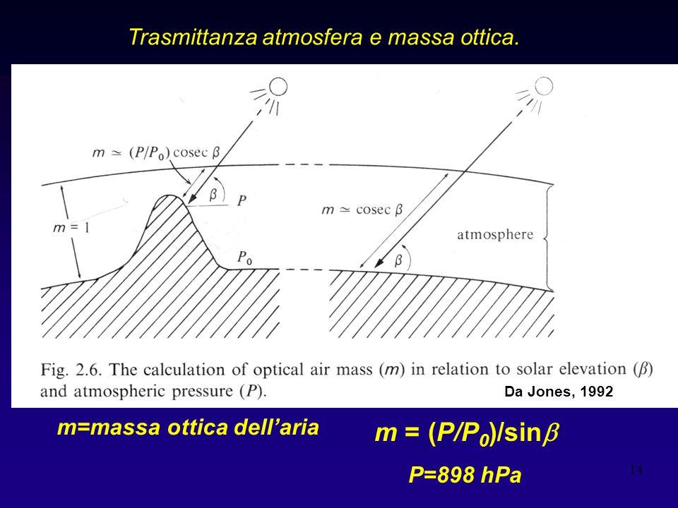 m = (P/P0)/sinb Trasmittanza atmosfera e massa ottica. Graf Jones 2,6