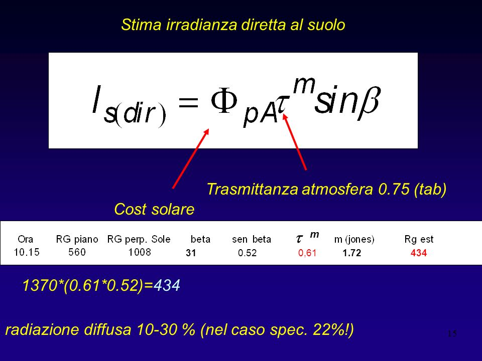 Trasmittanza atmosfera 0.75 (tab)