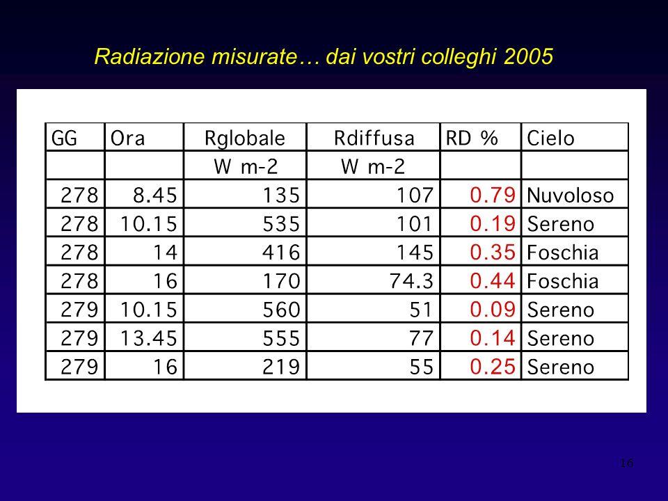 Radiazione misurate… dai vostri colleghi 2005
