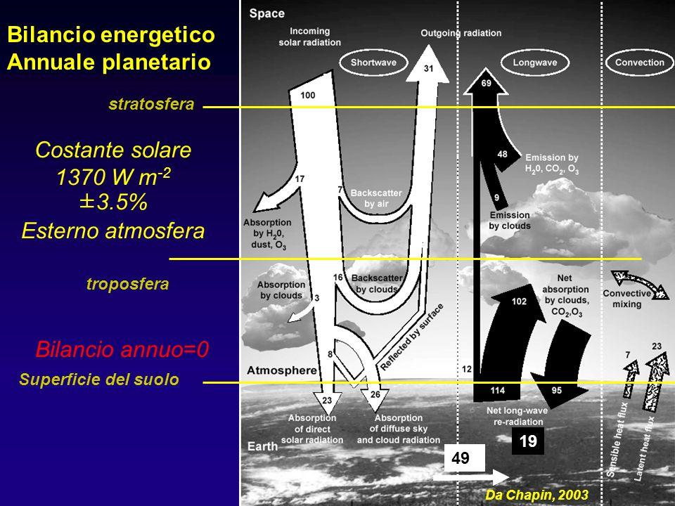 Bilancio energetico Annuale planetario Costante solare 1370 W m-2