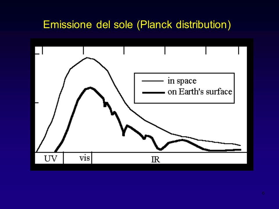 Emissione del sole (Planck distribution)