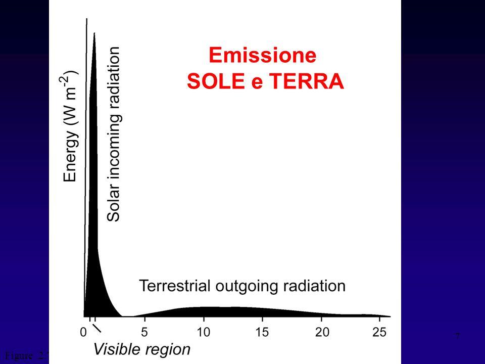Emissione SOLE e TERRA Figure 2.7