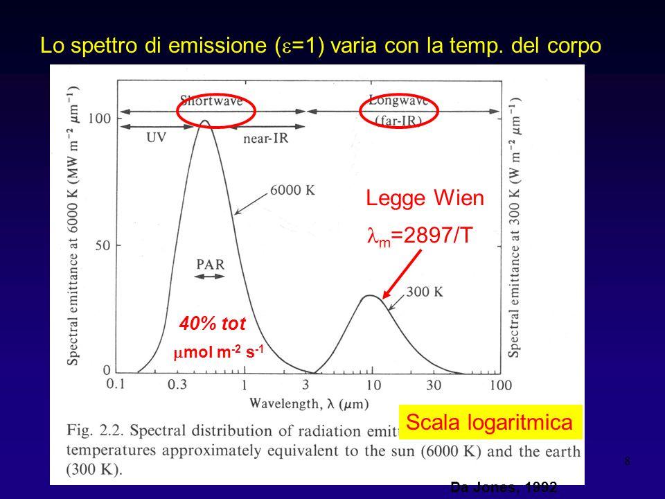 Lo spettro di emissione (e=1) varia con la temp. del corpo