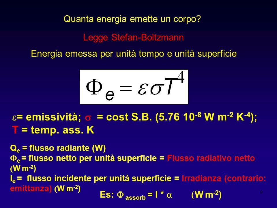 = emissività; s = cost S.B. (5.76 10-8 W m-2 K-4); T = temp. ass. K