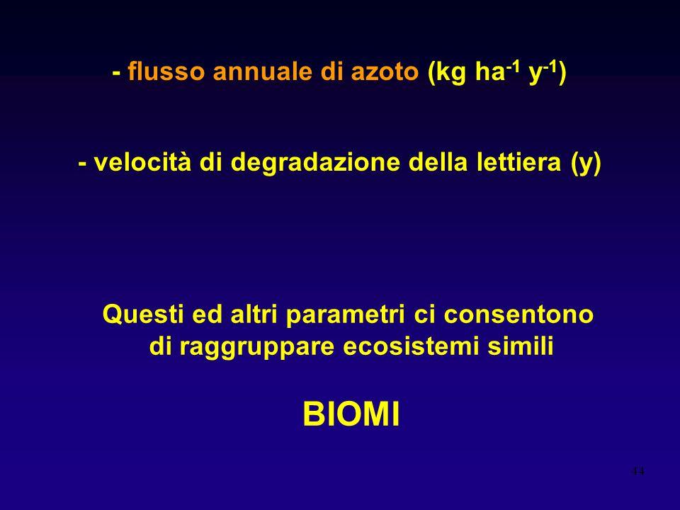BIOMI - flusso annuale di azoto (kg ha-1 y-1)