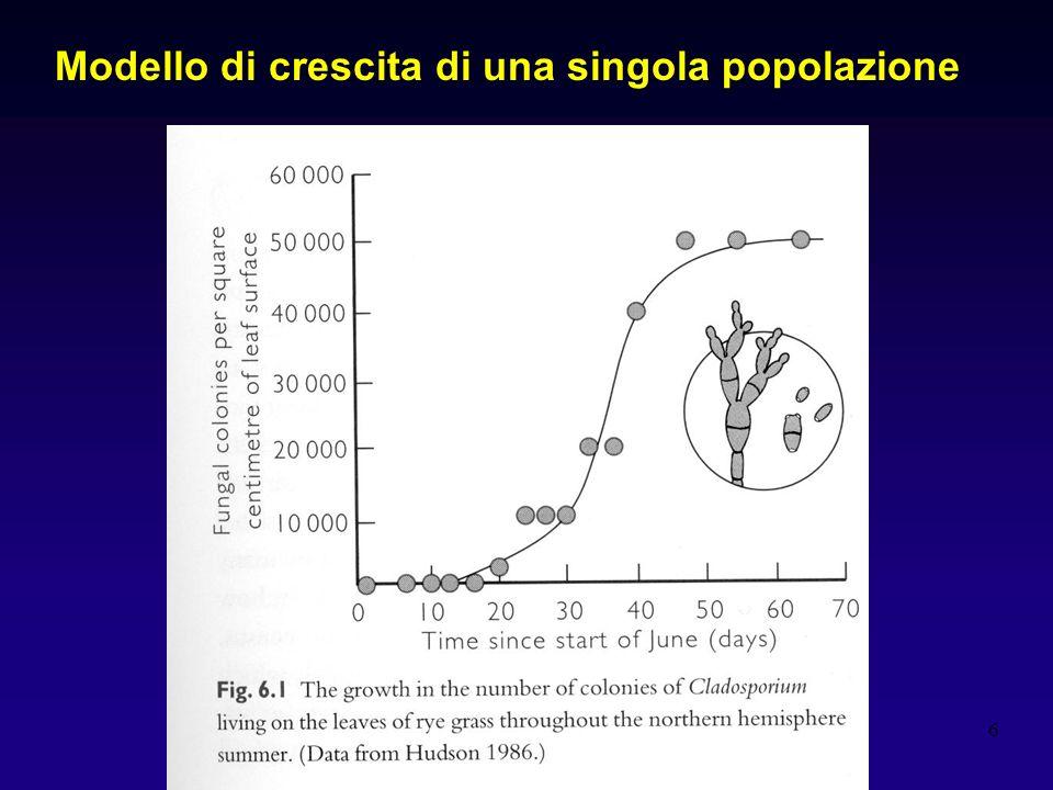 Modello di crescita di una singola popolazione