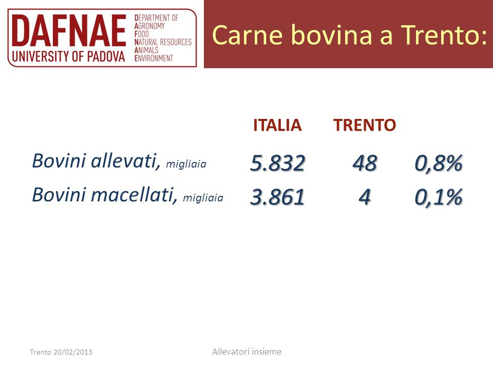 Carne bovina a Trento: 5.832 48 0,8% 3.861 4 0,1%