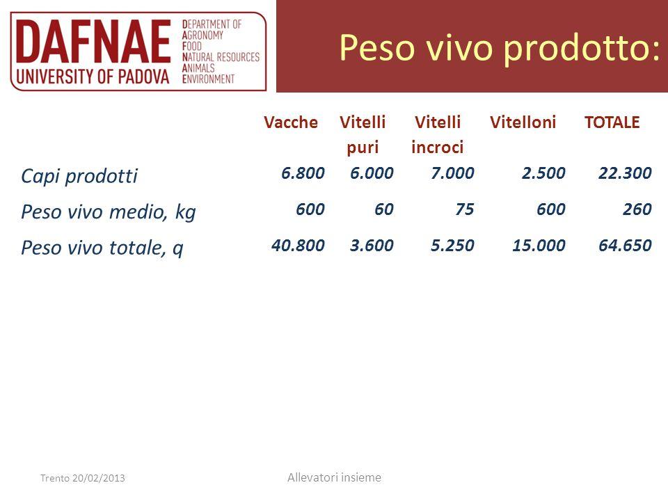 Peso vivo prodotto: Capi prodotti Peso vivo medio, kg