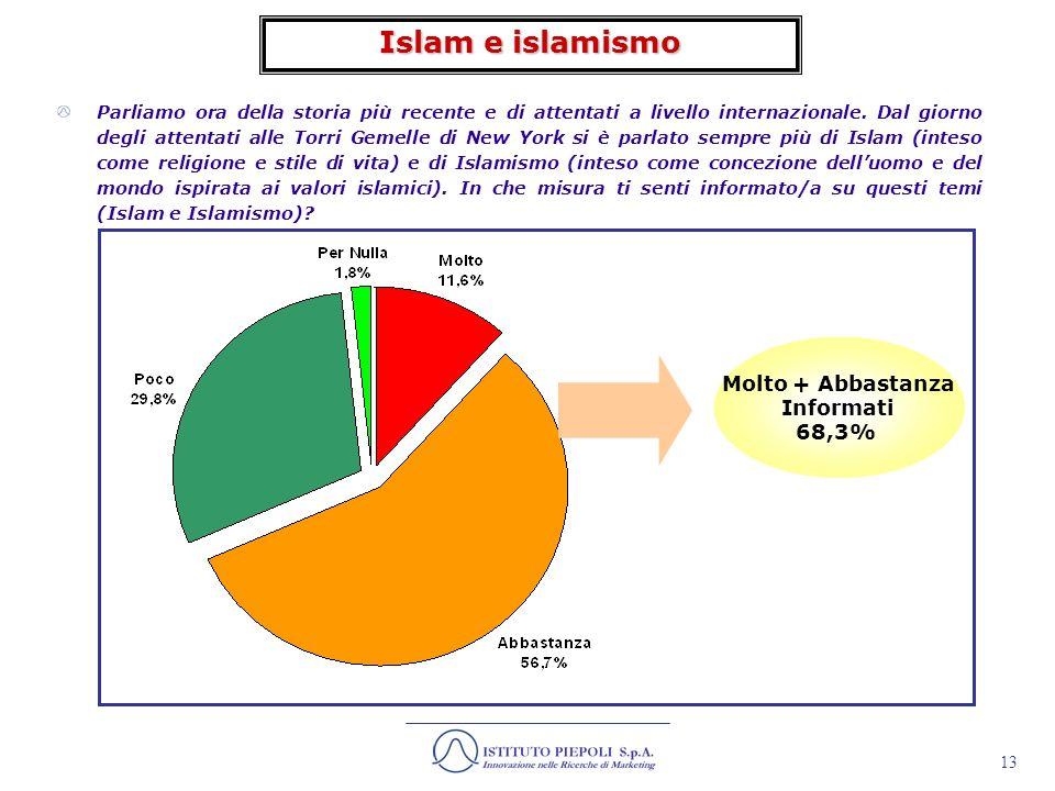 Islam e islamismo Molto + Abbastanza Informati 68,3%