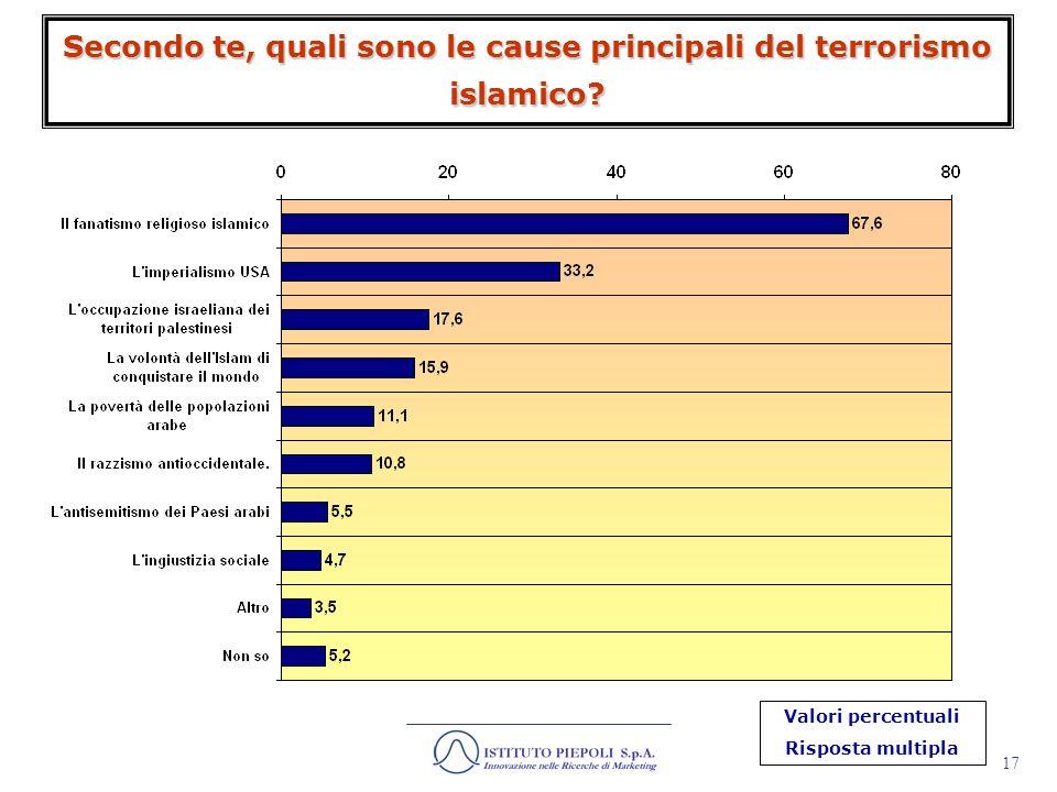 Secondo te, quali sono le cause principali del terrorismo islamico