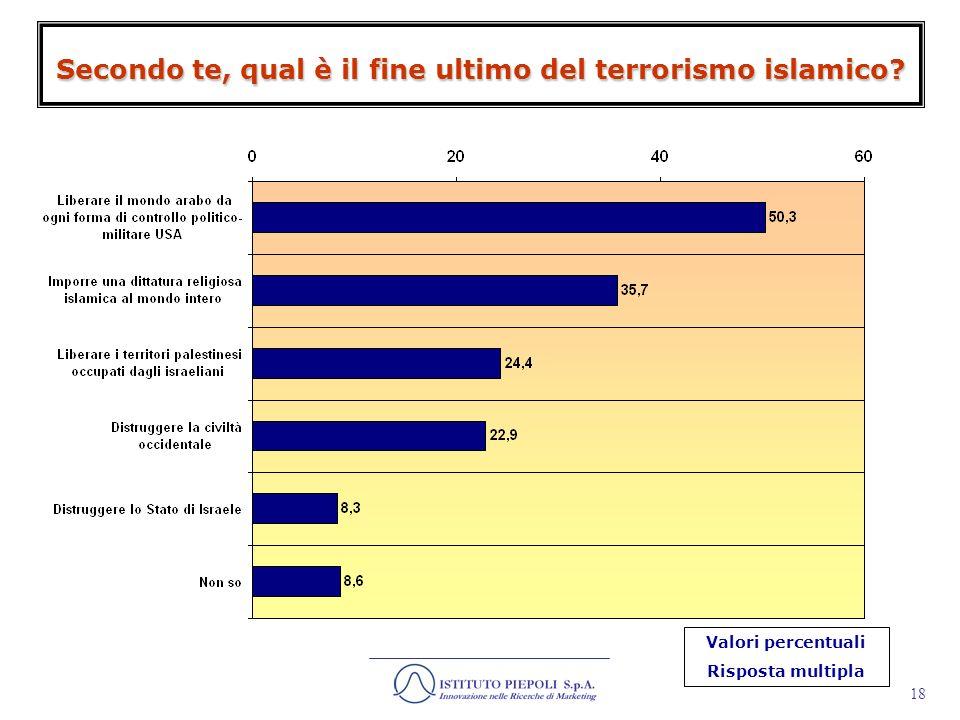 Secondo te, qual è il fine ultimo del terrorismo islamico