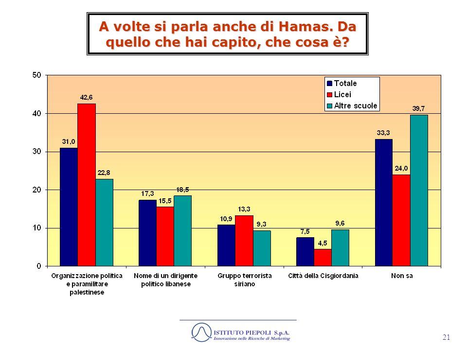 A volte si parla anche di Hamas. Da quello che hai capito, che cosa è