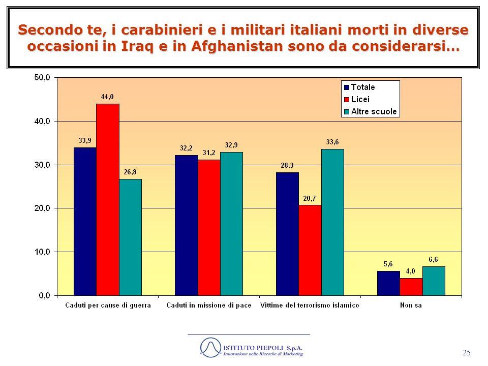 Secondo te, i carabinieri e i militari italiani morti in diverse occasioni in Iraq e in Afghanistan sono da considerarsi…