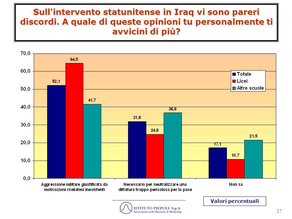 Sull intervento statunitense in Iraq vi sono pareri discordi