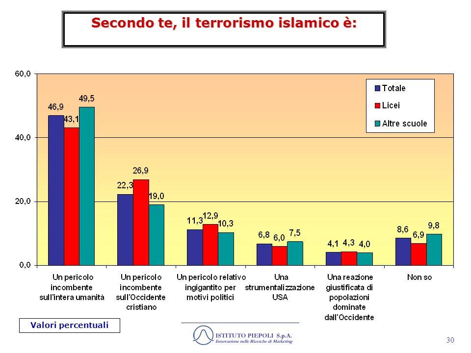 Secondo te, il terrorismo islamico è: